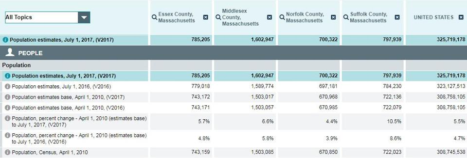 The four Massachusetts counties that contain most of the metro area — Suffolk, Middlesex, Norfolk, and Essex — have added nearly 250,000 residents.